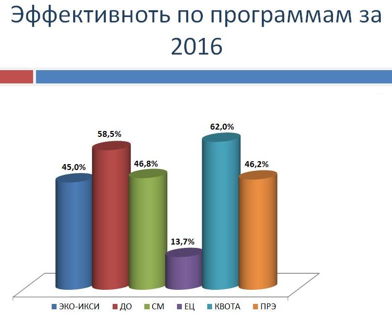 Статистика ЭКО фото 3