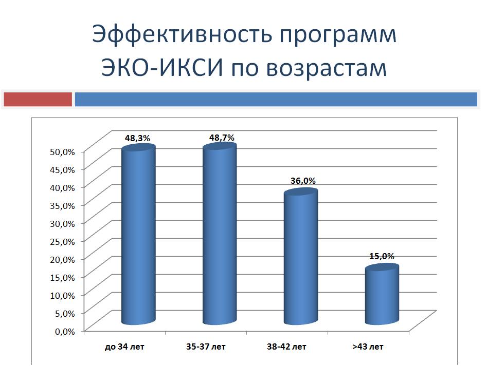 Статистика ЭКО фото 4