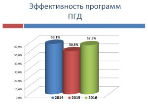 Статистика ЭКО фото 6
