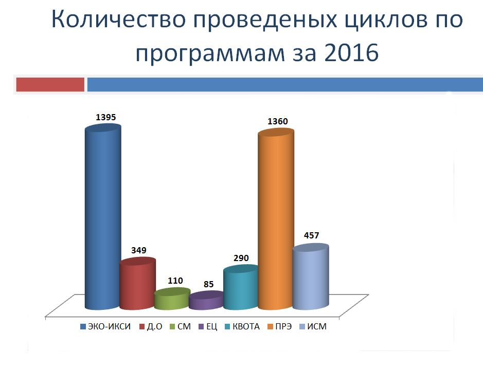 Статистика ЭКО фото 2