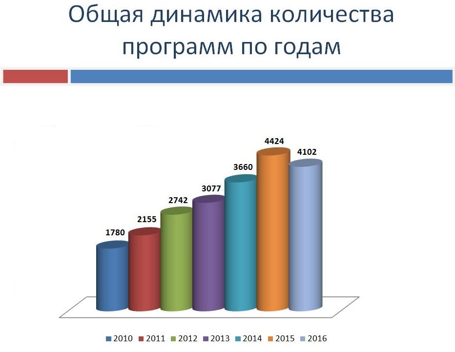 Статистика ЭКО фото